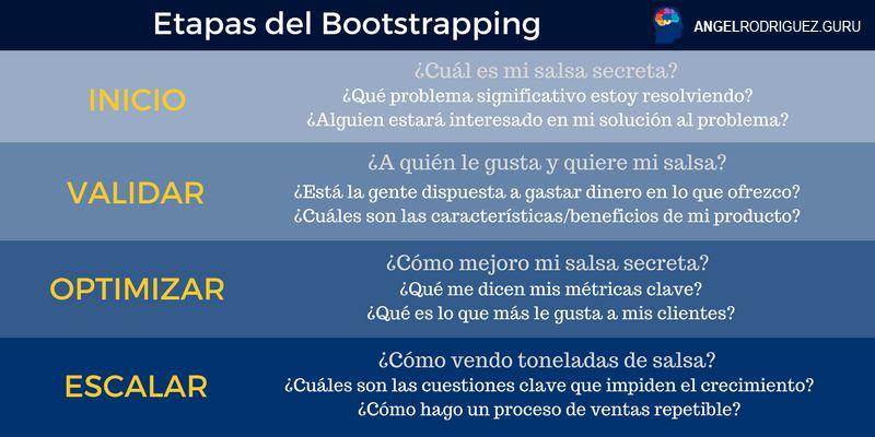 Etapas Bootstrapping